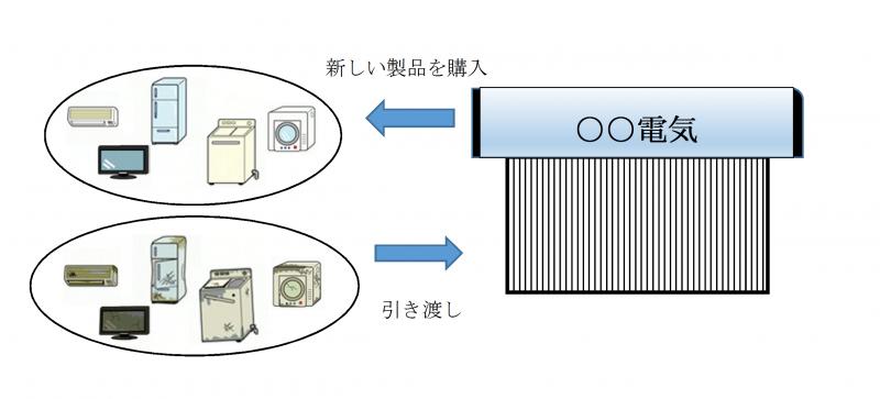 引き取り 電化 製品 回収可能な電化製品・家電